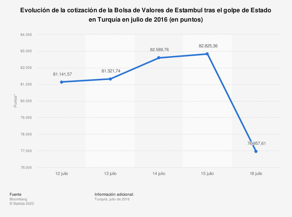 Estadística: Evolución de la cotización de la Bolsa de Valores de Estambul tras el golpe de Estado en Turquía en julio de 2016 (en puntos) | Statista