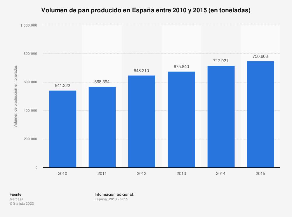 Estadística: Volumen de pan producido en España entre 2010 y 2015 (en toneladas) | Statista