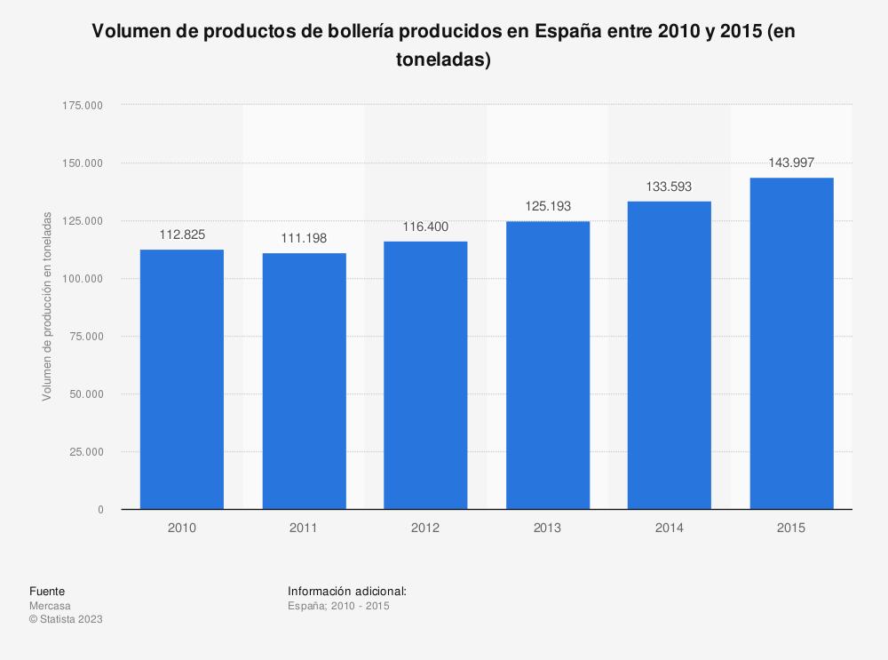 Estadística: Volumen de productos de bollería producidos en España entre 2010 y 2015 (en toneladas) | Statista