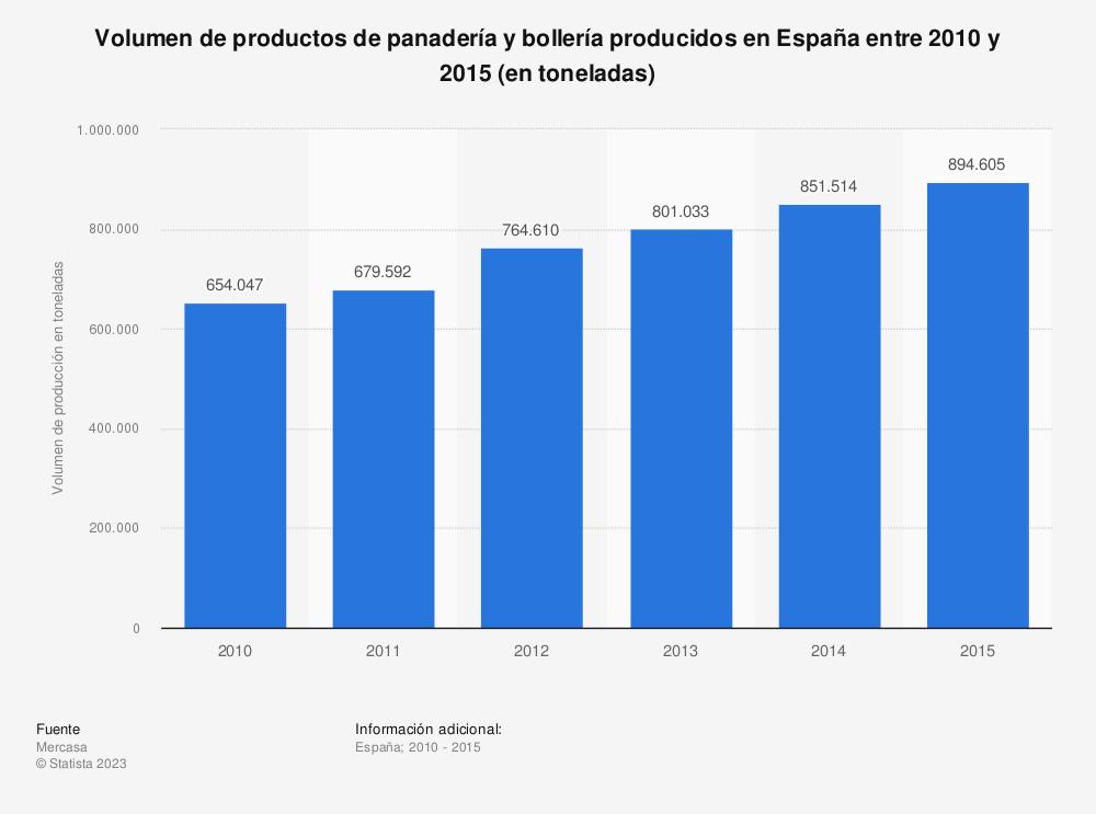 Estadística: Volumen de productos de panadería y bollería producidos en España entre 2010 y 2015 (en toneladas) | Statista