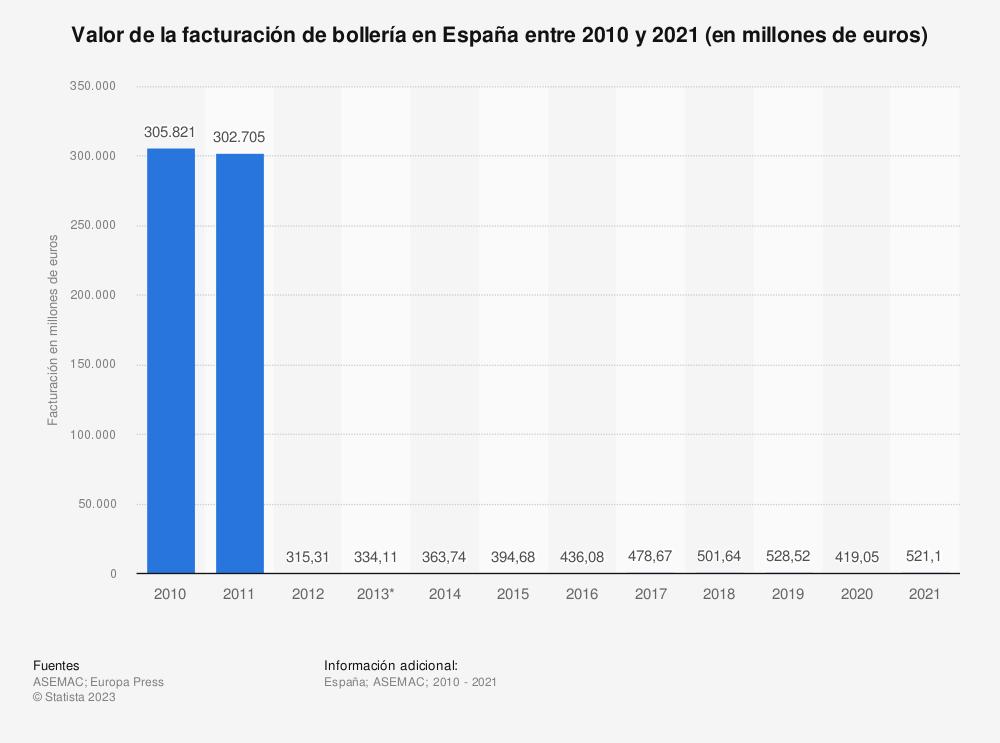 Estadística: Valor de la facturación de bollería en España entre 2010 y 2015 (en euros) | Statista