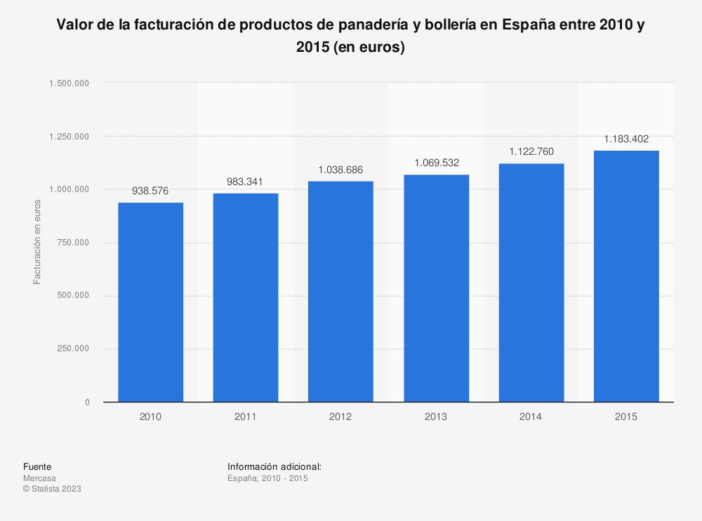 Estadística: Valor de la facturación de productos de panadería y bollería en España entre 2010 y 2015 (en euros) | Statista