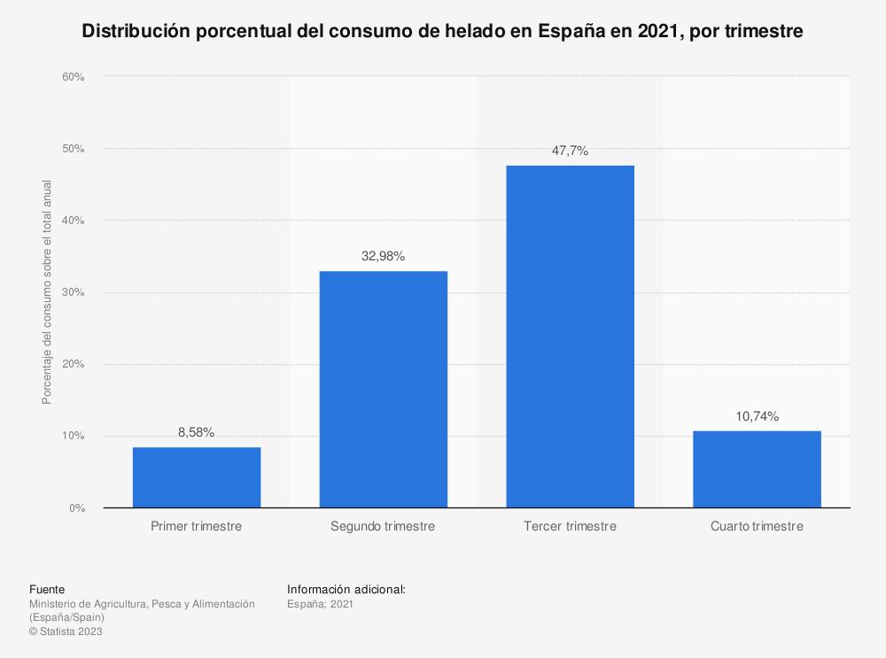 Estadística: Porcentaje de consumo de helado en España en 2019, por trimestre | Statista