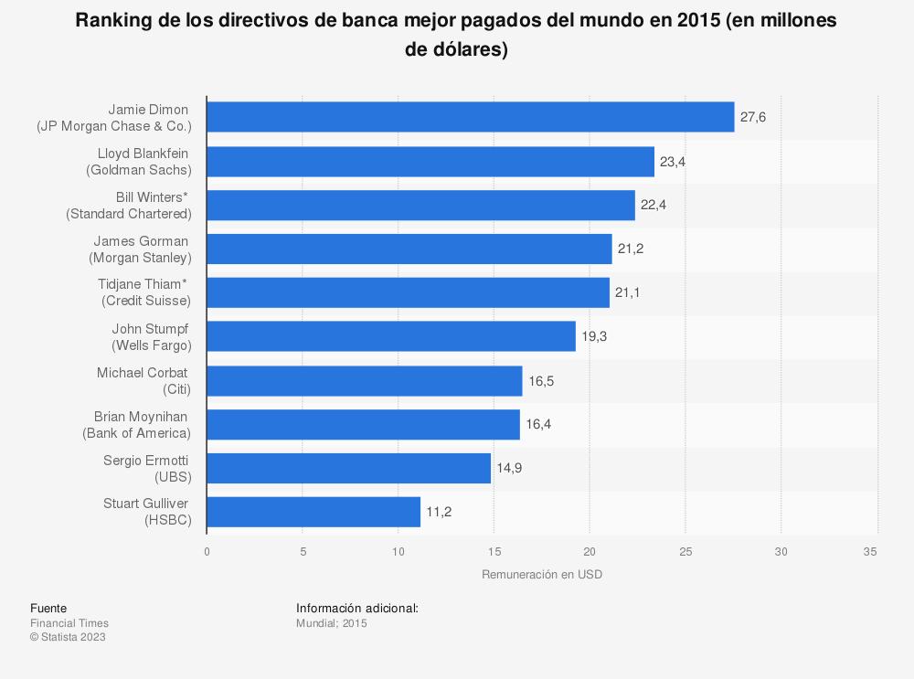 Estadística: Ranking de los directivos de banca mejor pagados del mundo en 2015 (en millones de dólares) | Statista