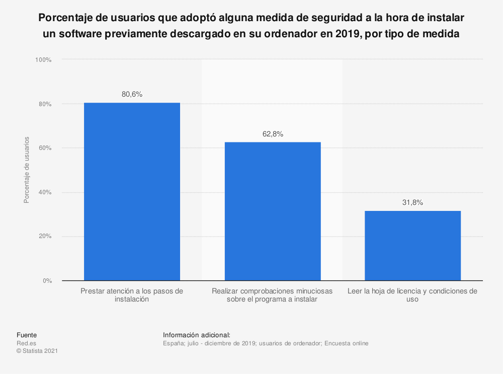 Estadística: Porcentaje de usuarios que adoptó alguna medida de seguridad a la hora de instalar un software previamente descargado en su ordenador en 2019, por tipo de medida | Statista