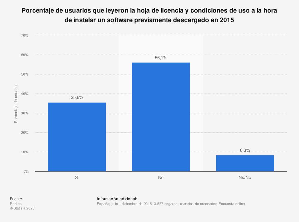 Estadística: Porcentaje de usuarios que leyeron la hoja de licencia y condiciones de uso a la hora de instalar un software previamente descargado en 2015 | Statista