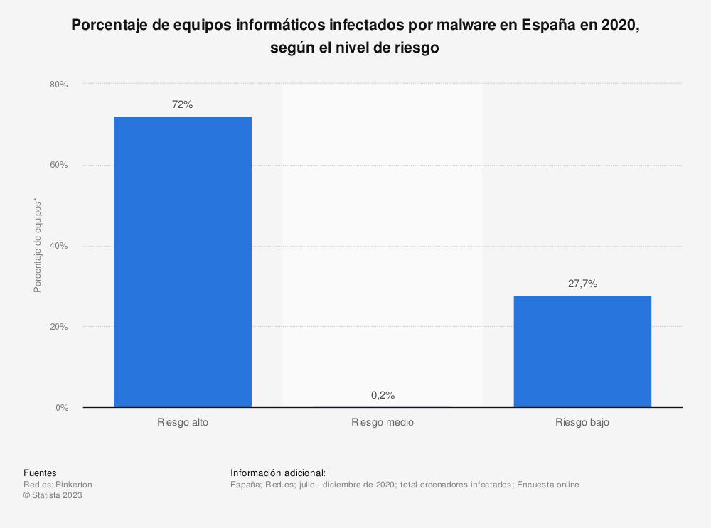 Estadística: Porcentaje de equipos informáticos infectados por malware en España en 2018, según el nivel de riesgo | Statista