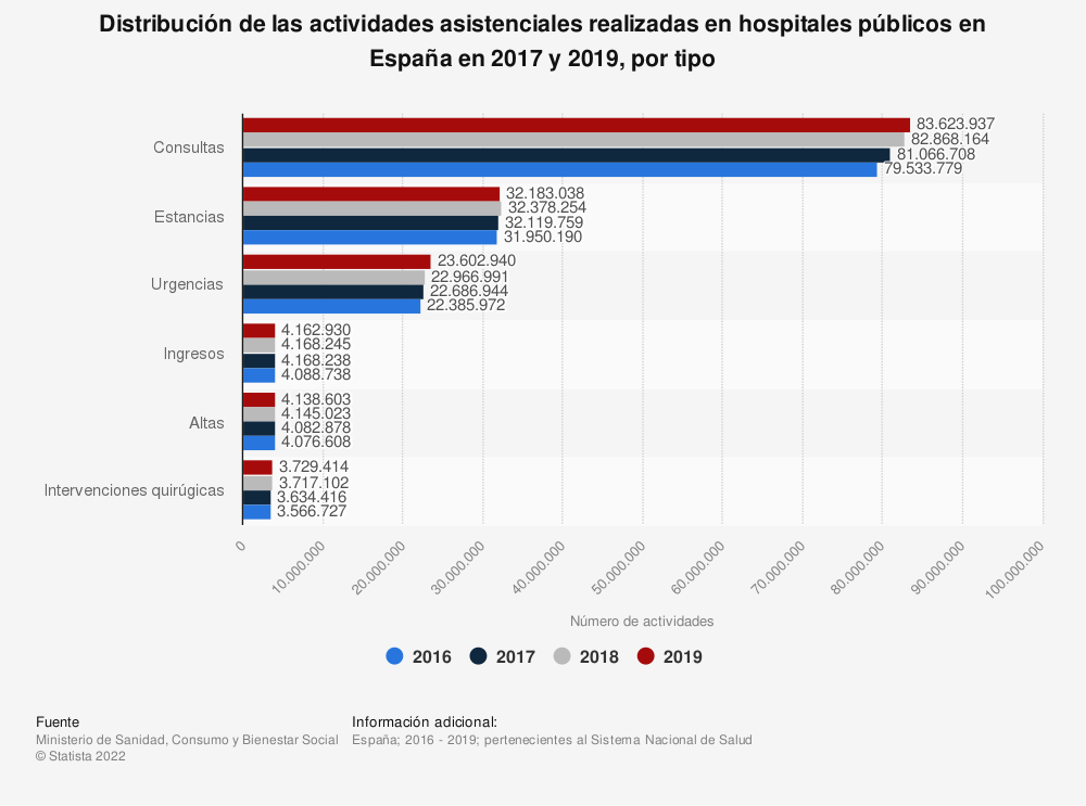 Estadística: Distribución de las actividades asistenciales realizadas en hospitales públicos en España en 2015 y 2016, por tipo | Statista