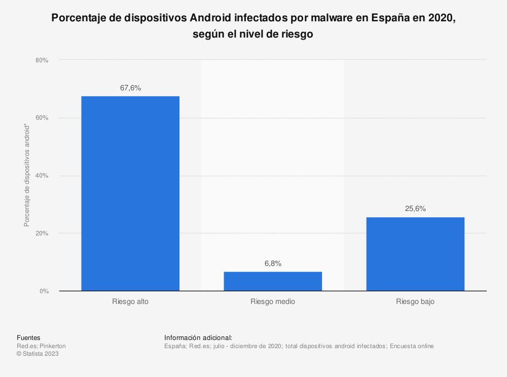 Estadística: Porcentaje de dispositivos Android infectados por malware en España en 2018, según el nivel de riesgo | Statista
