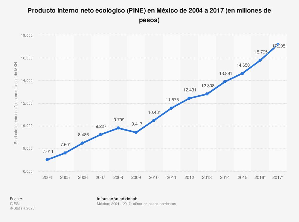 Estadística: Producto interno neto ecológico (PINE) en México de 2004 a 2017 (en millones de pesos) | Statista