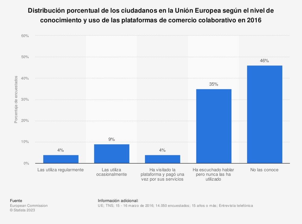 Estadística: Distribución porcentual de los ciudadanos en la Unión Europea según el nivel de conocimiento y uso de las plataformas de comercio colaborativo en 2016 | Statista