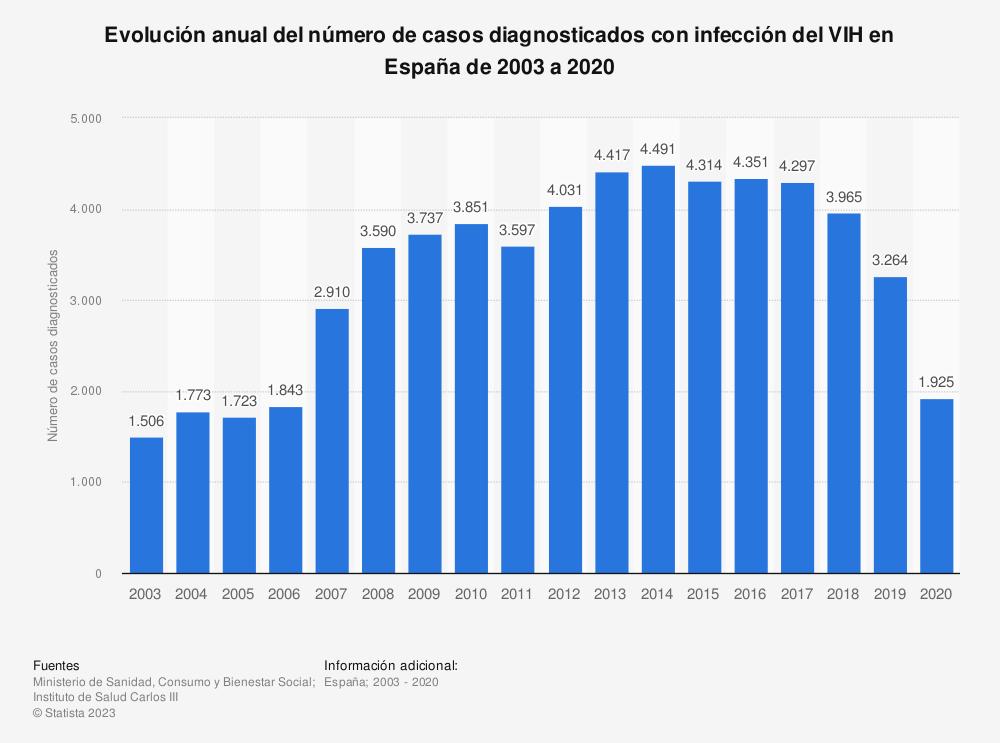Estadística: Evolución anual del número de casos diagnosticados con infección del VIH en España de 2003 a 2018 | Statista