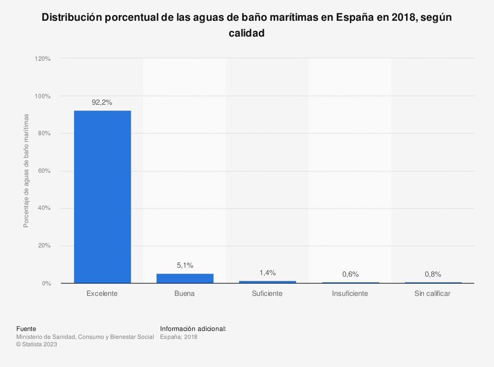 Estadística: Distribución porcentual de las aguas de baño marítimas en España en 2018, según calidad | Statista