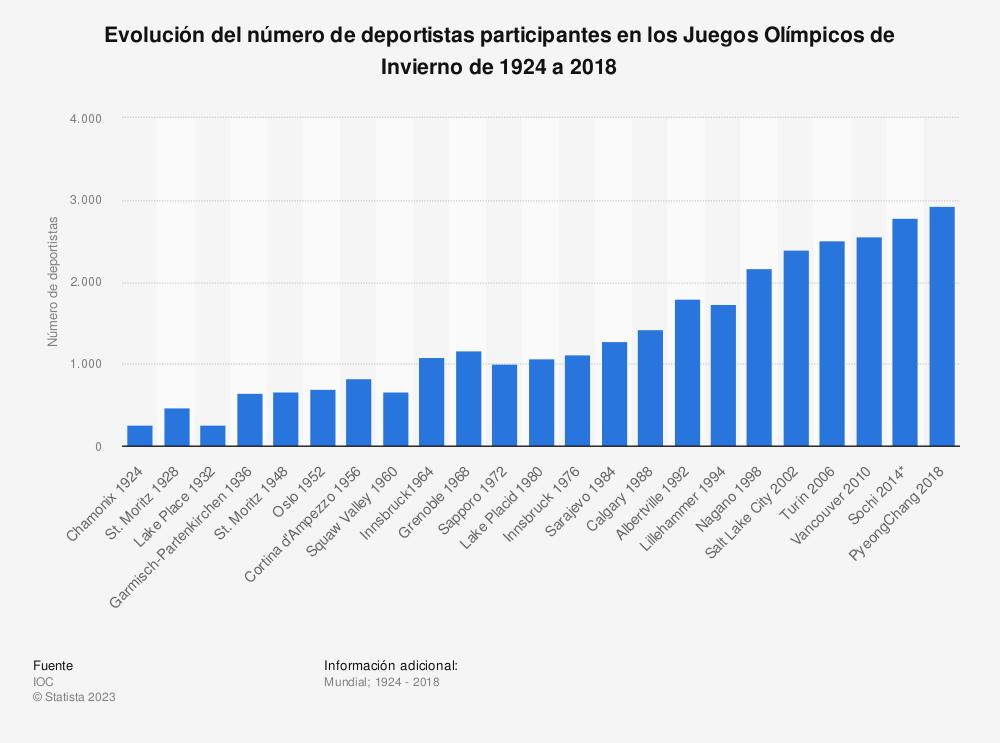 Estadística: Evolución del número de deportistas participantes en los Juegos Olímpicos de Invierno de 1924 a 2018 | Statista