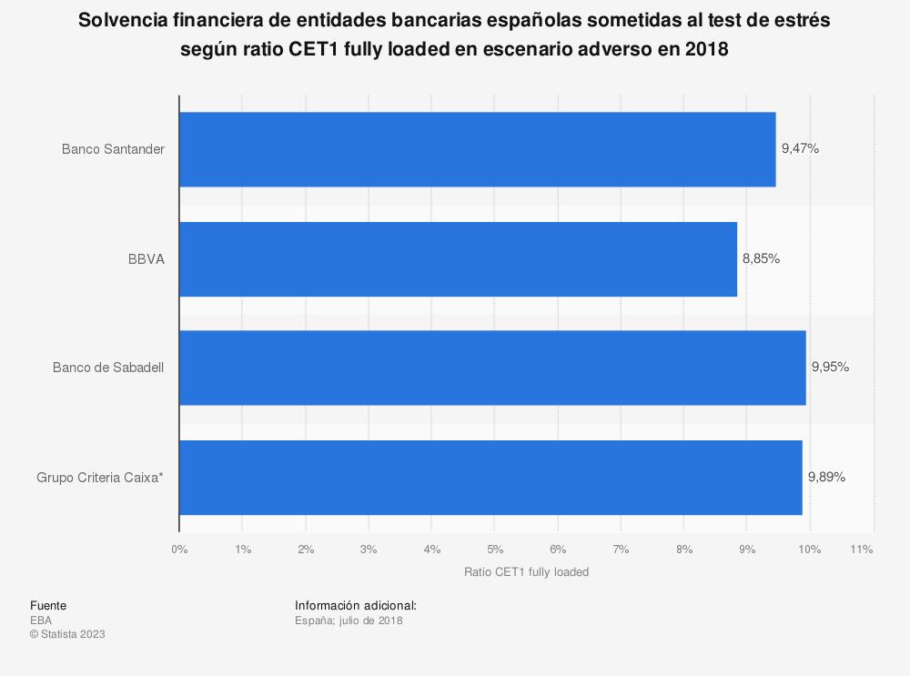 Estadística: Solvencia financiera de entidades bancarias españolas sometidas al test de estrés según ratio CET1 fully loaded en escenario adverso en 2018 | Statista