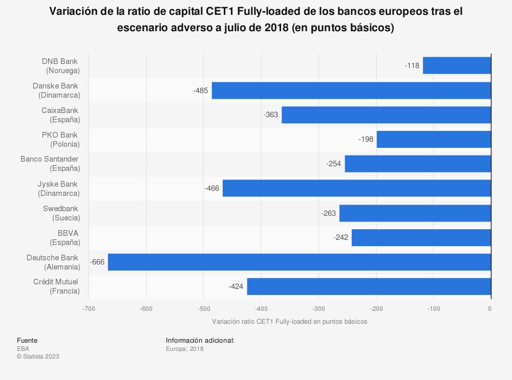 Estadística: Variación de la ratio de capital CET1 Fully-loaded de los bancos europeos tras el escenario adverso a julio de 2016 (en puntos básicos) | Statista