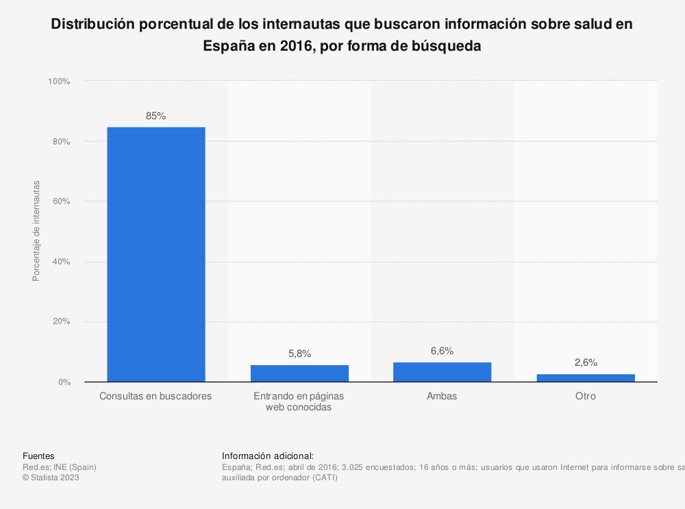 Estadística: Distribución porcentual de los internautas que buscaron información sobre salud en España en 2016, por forma de búsqueda | Statista