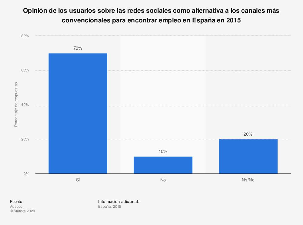 Estadística: Opinión de los usuarios sobre las redes sociales como alternativa a los canales más convencionales para encontrar empleo en España en 2015 | Statista