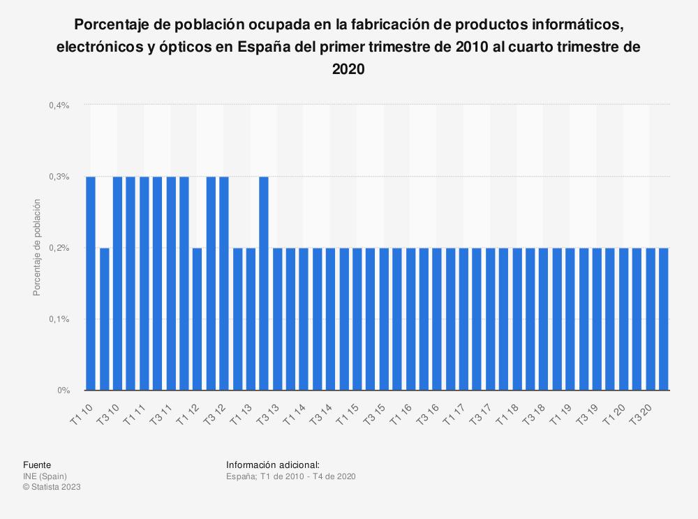Estadística: Porcentaje de población ocupada en la fabricación de productos informáticos, electrónicos y ópticos en España del primer trimestre de 2010 al cuarto trimestre de 2018 | Statista