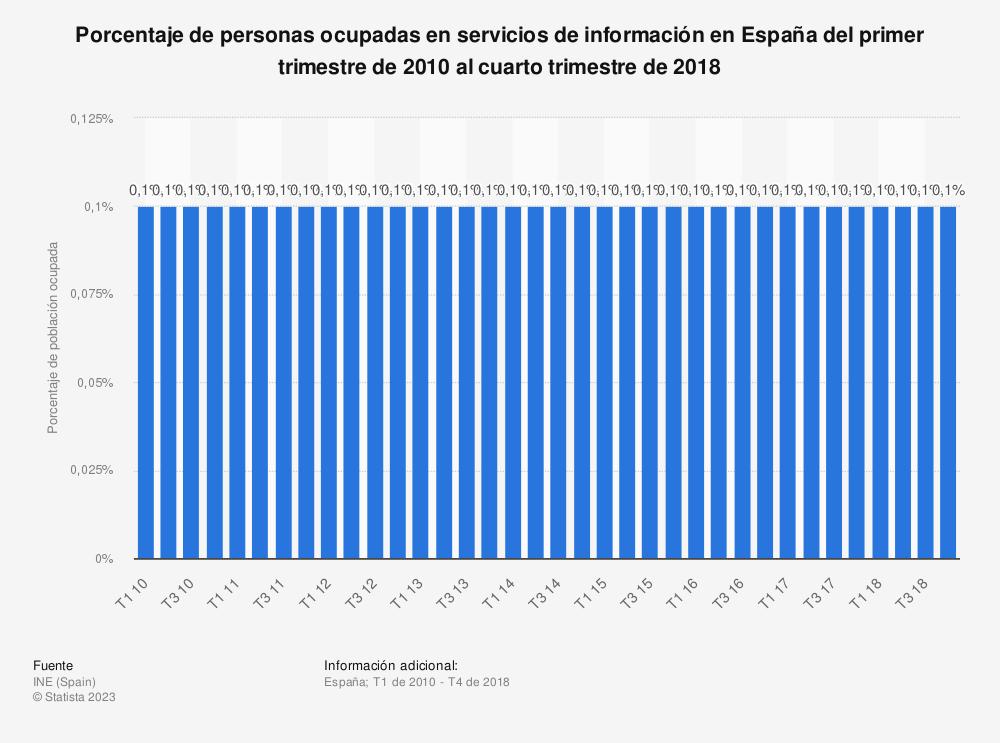 Estadística: Porcentaje de personas ocupadas en servicios de información en España del primer trimestre de 2010 al cuarto trimestre de 2018 | Statista
