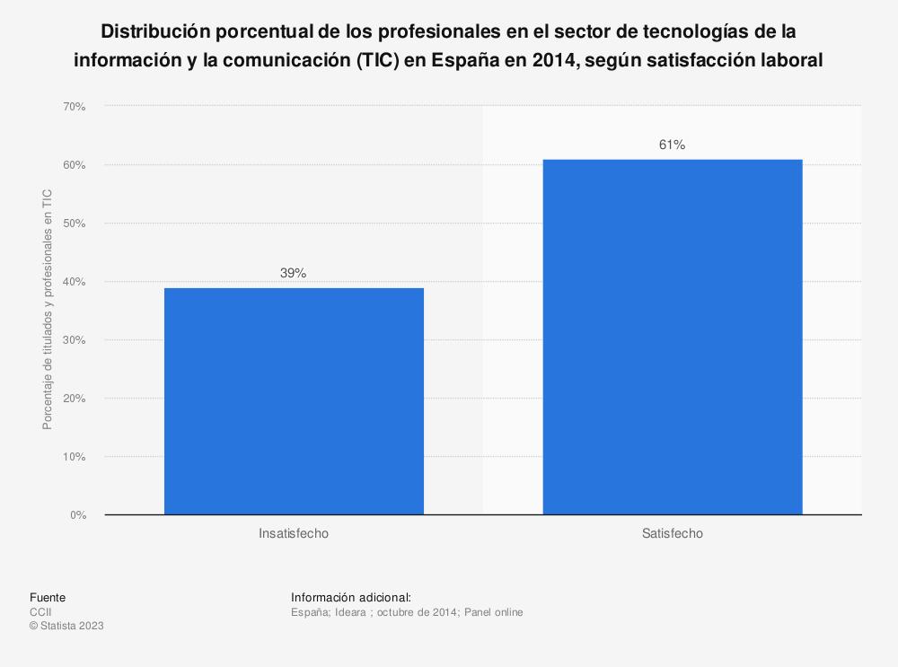Estadística: Distribución porcentual de los profesionales en el sector de tecnologías de la información y la comunicación (TIC)  en España en 2014, según satisfacción laboral | Statista