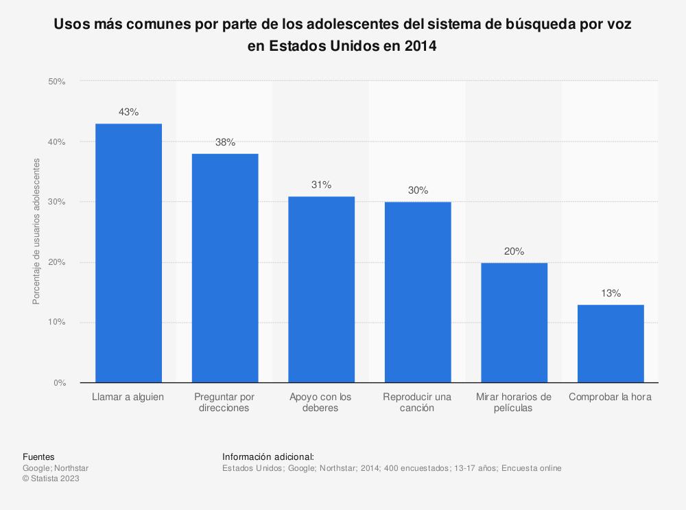 Estadística: Usos más comunes por parte de los adolescentes del sistema de búsqueda por voz en Estados Unidos en 2014 | Statista