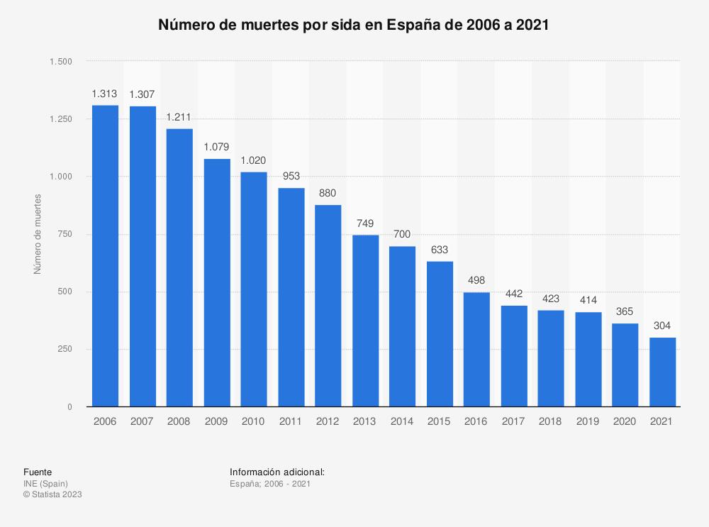 Estadística: Número de muertes por sida en España de 2006 a 2017 | Statista