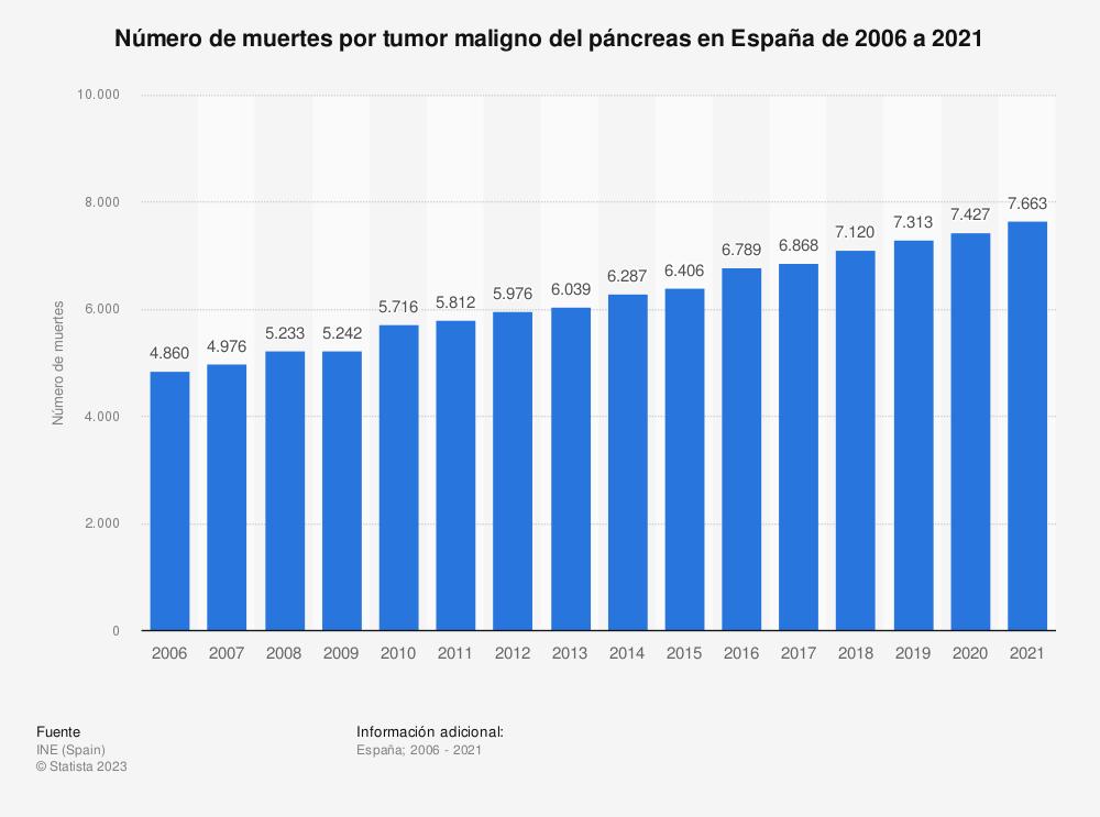 Estadística: Número de muertes por tumor maligno del páncreas en España de 2006 a 2017 | Statista