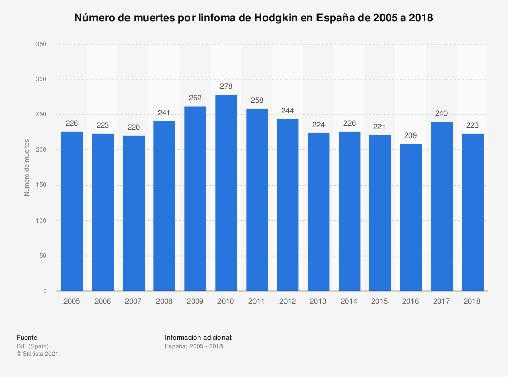 Estadística: Número de muertes por linfoma de Hodgkin en España de 2005 a 2018 | Statista