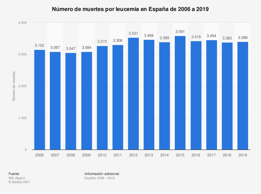 Estadística: Número de muertes por leucemia en España de 2006 a 2017 | Statista