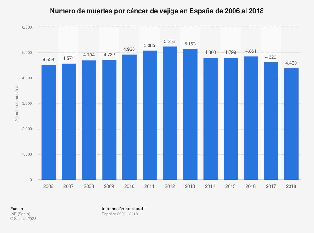 Estadística: Número de muertes por cáncer de vejiga en España de 2006 al 2017 | Statista