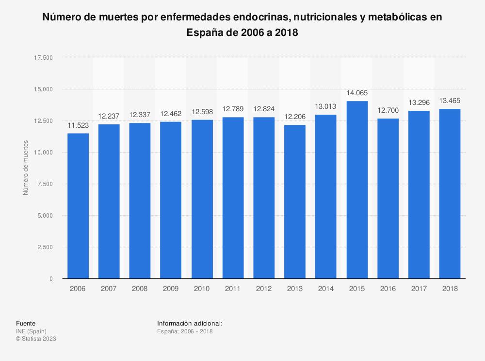 Estadística: Evolución anual del número de muertes por enfermedades endocrinas, nutricionales y metabólicas en España desde el año 2006 hasta el 2016 | Statista