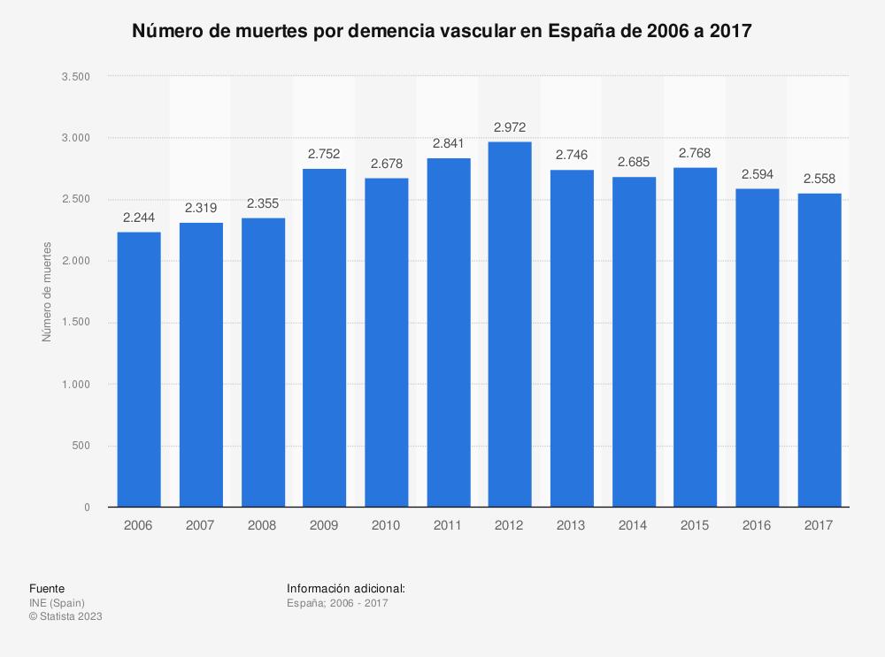 Estadística: Número de muertes por demencia vascular en España de 2006 a 2017 | Statista