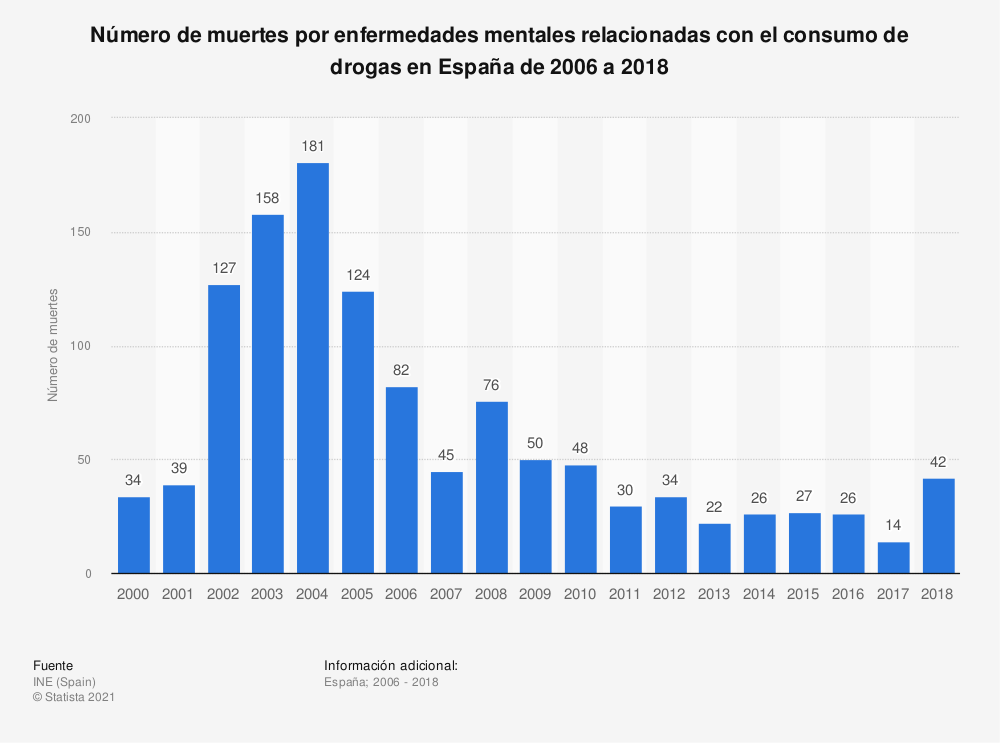 Estadística: Número de muertes por enfermedades mentales relacionadas con el consumo de drogas en España de 2006 a 2018 | Statista