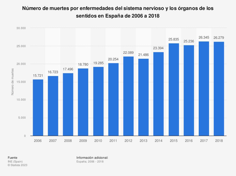 Estadística: Número de muertes por enfermedades del sistema nervioso y los órganos de los sentidos en España de 2006 a 2017 | Statista