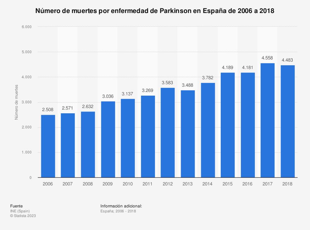 Estadística: Número de muertes por enfermedad de Parkinson en España de 2006 a 2017 | Statista
