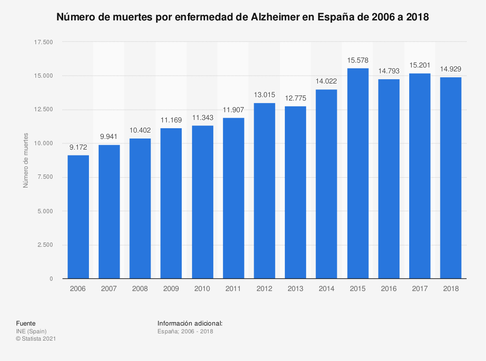 Estadística: Número de muertes por enfermedad de Alzheimer en España de 2006 a 2018 | Statista