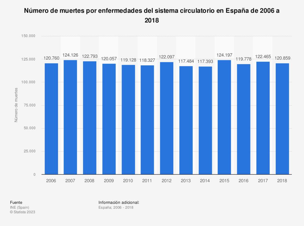 Estadística: Número de muertes por enfermedades del sistema circulatorio en España de 2006 a 2018 | Statista