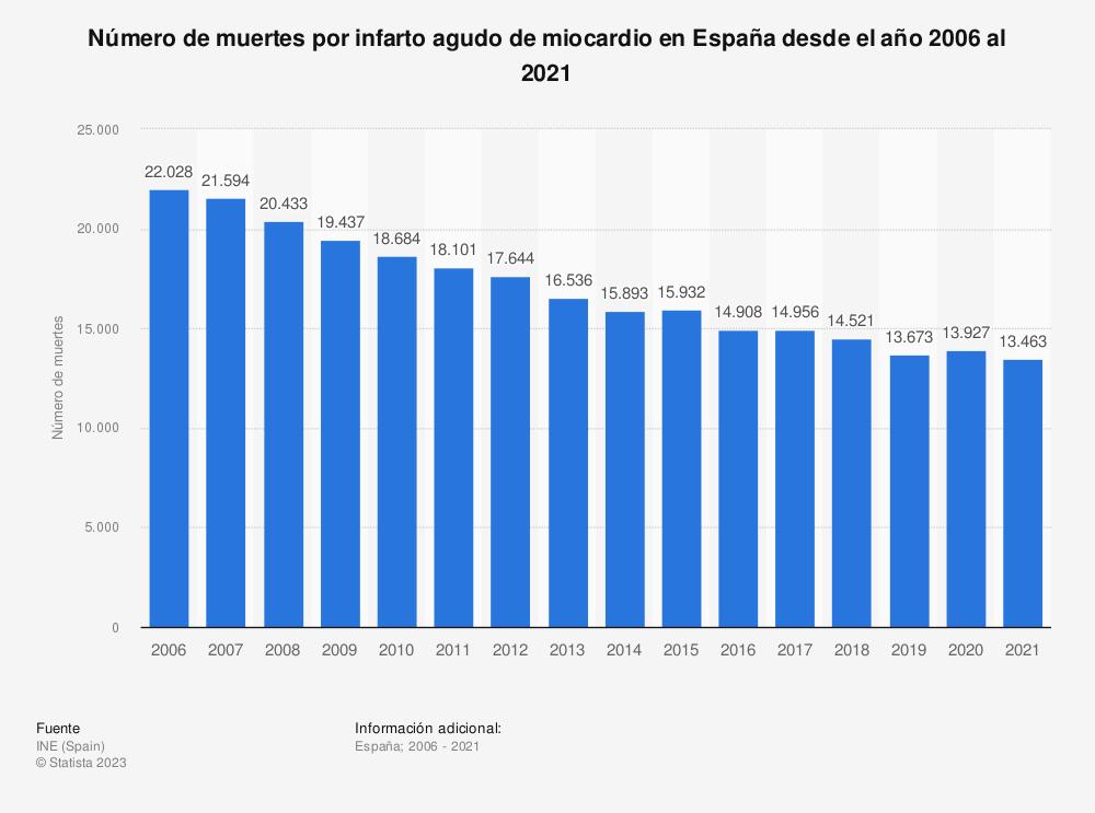 Estadística: Número de muertes por infarto agudo de miocardio en España desde el año 2006 al 2018 | Statista