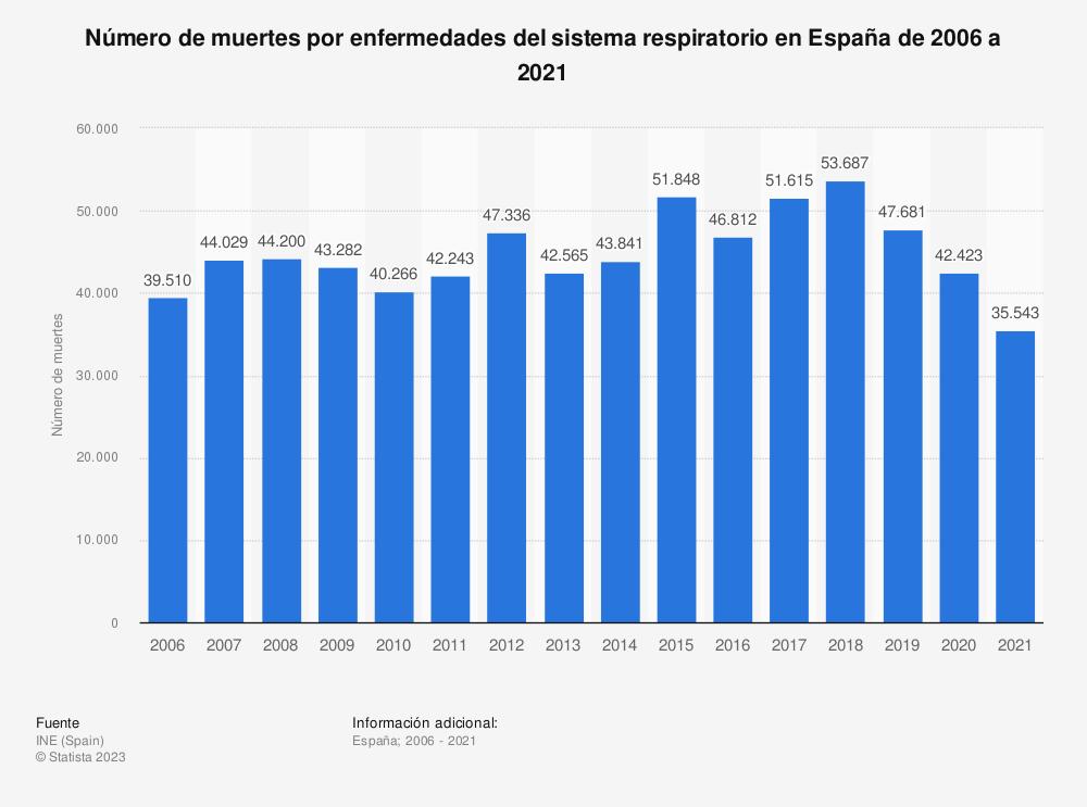 Estadística: Número de muertes por enfermedades del sistema respiratorio en España de 2006 a 2017 | Statista