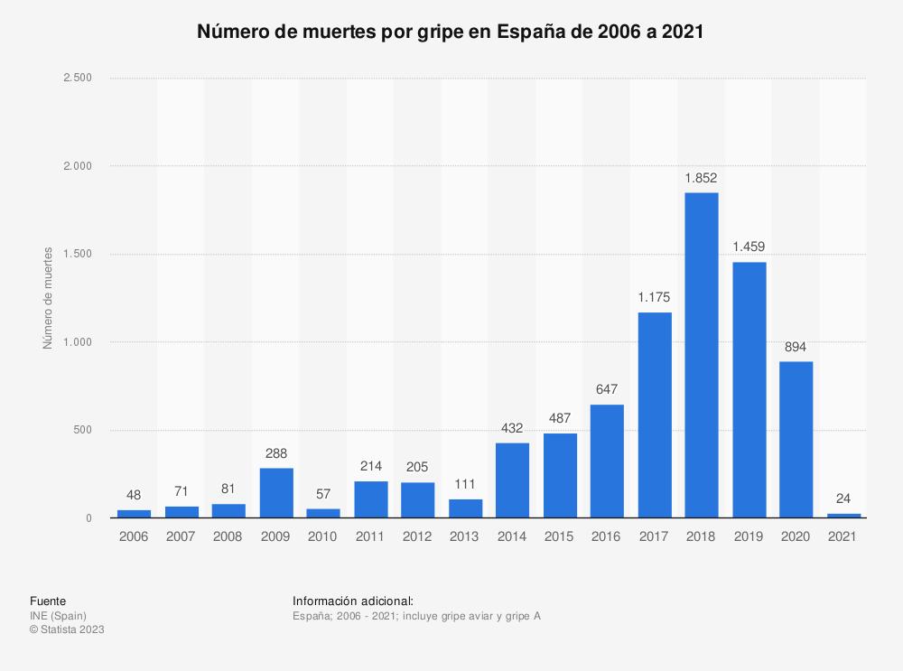 Estadística: Número de muertes por gripe en España de 2006 a 2018 | Statista