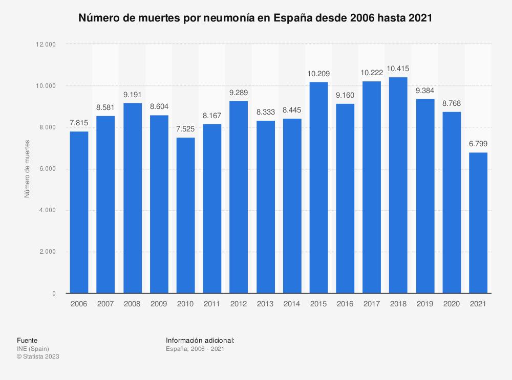 Estadística: Número de muertes por neumonía en España desde 2006 hasta 2018 | Statista