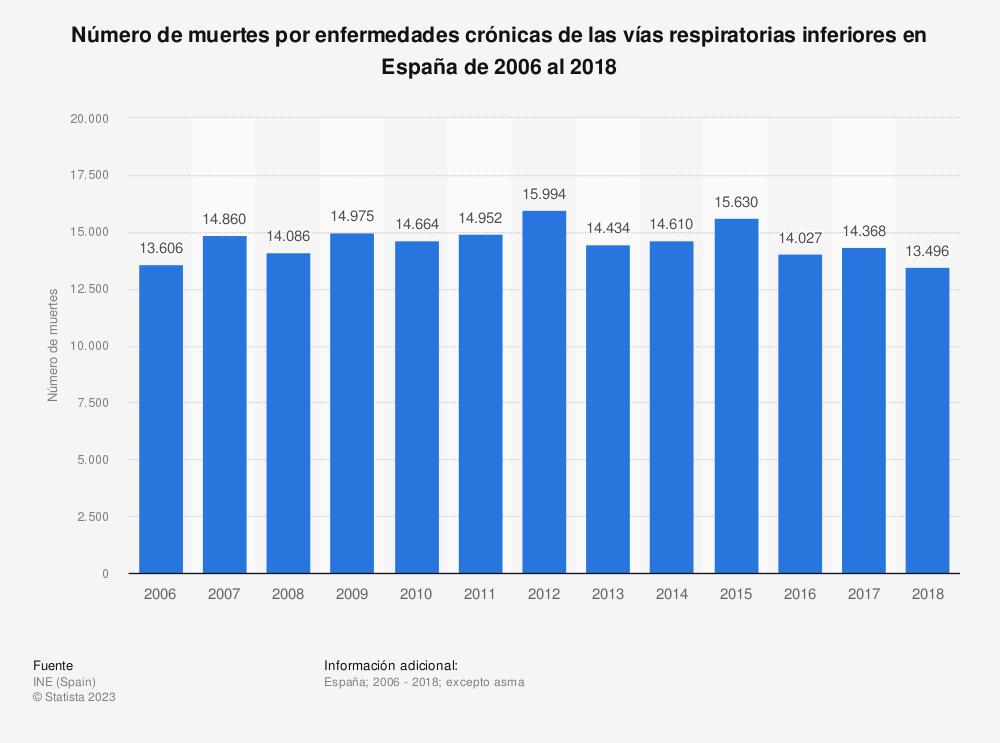 Estadística: Número de muertes por enfermedades crónicas de las vías respiratorias inferiores en España de 2006 al 2018 | Statista