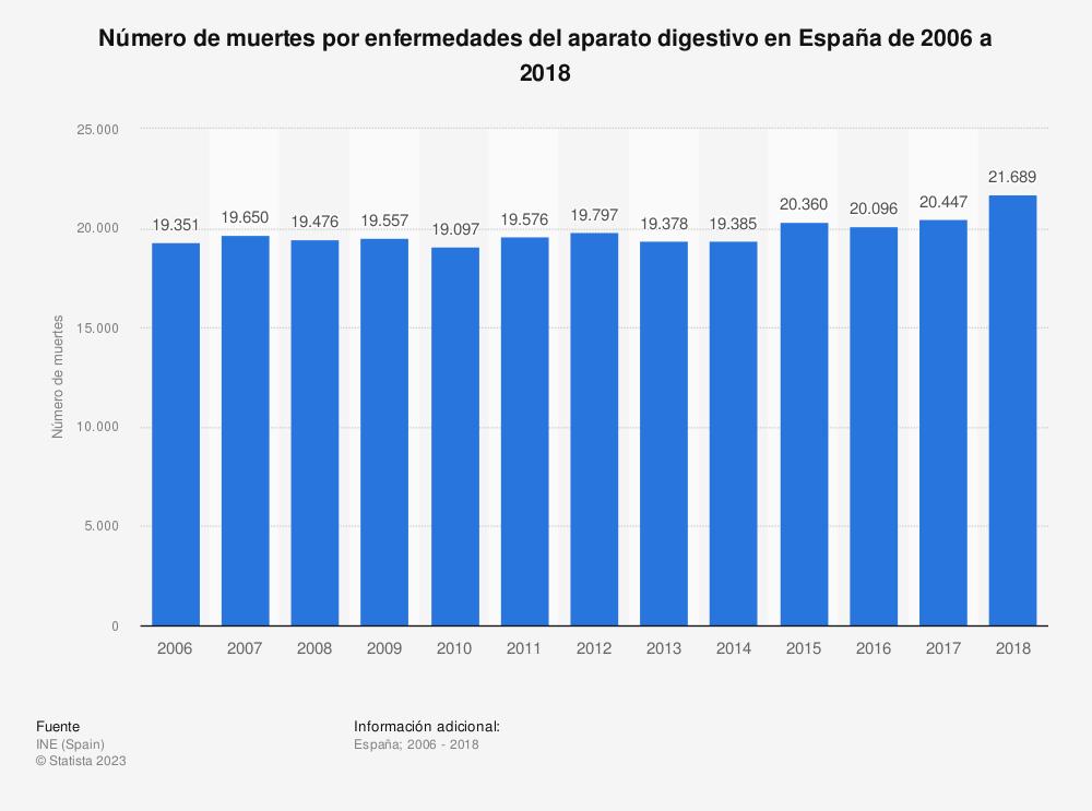 Estadística: Número de muertes por enfermedades del aparato digestivo en España de 2006 a 2017 | Statista