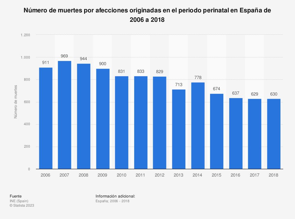 Estadística: Número de muertes por afecciones originadas en el periodo perinatal en España de 2006 a 2017 | Statista
