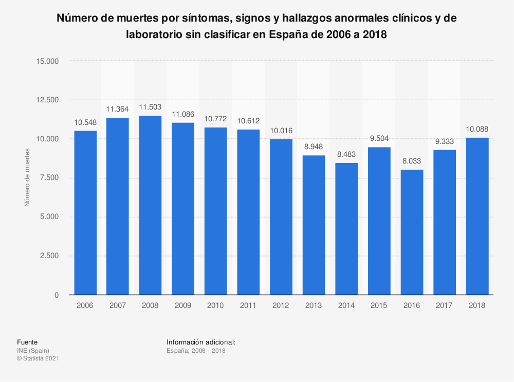 Estadística: Número de muertes por síntomas, signos y hallazgos anormales clínicos y de laboratorio sin clasificar en España de 2006 a 2017 | Statista