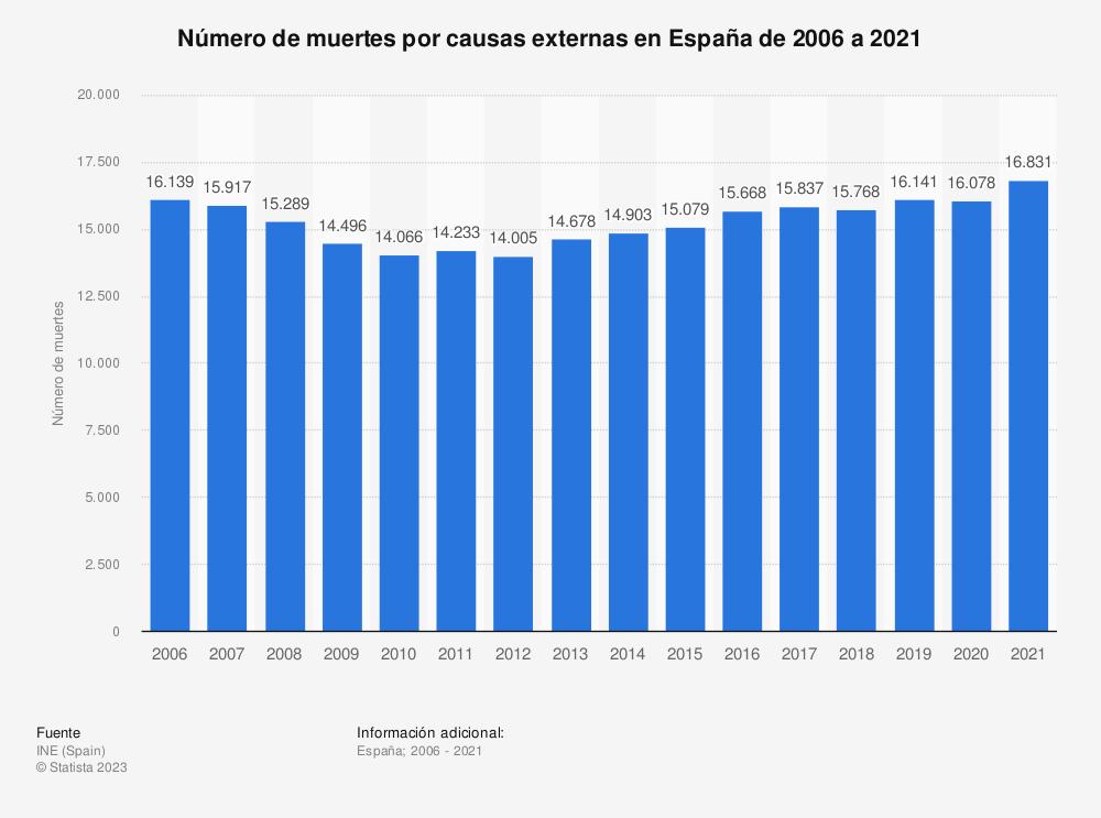 Estadística: Número de muertes por causas externas en España de 2006 a 2017 | Statista