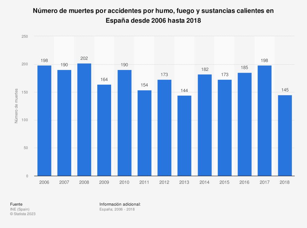 Estadística: Número de muertes por accidentes por humo fuego y sustancias calientes en España desde 2006 hasta 2017 | Statista