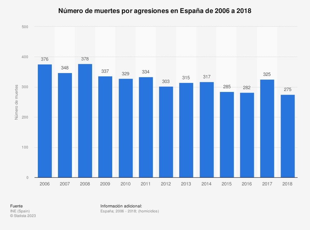 Estadística: Número de muertes por agresiones en España de 2006 a 2018 | Statista