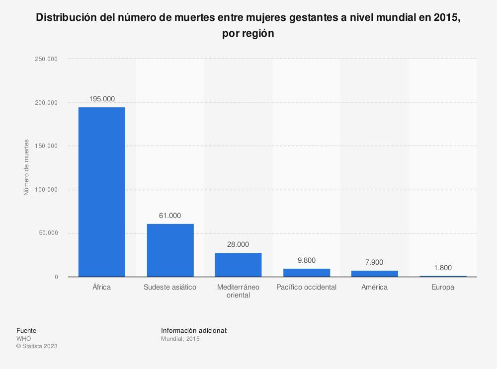 Estadística: Distribución del número de muertes entre mujeres gestantes a nivel mundial en 2015, por región | Statista